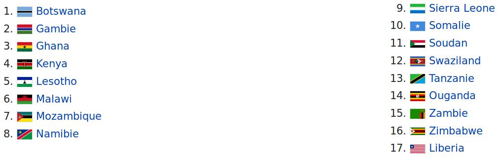 liste-etats-membres-ARIPO